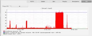 хостинг пакет vsu-1 для тестирования